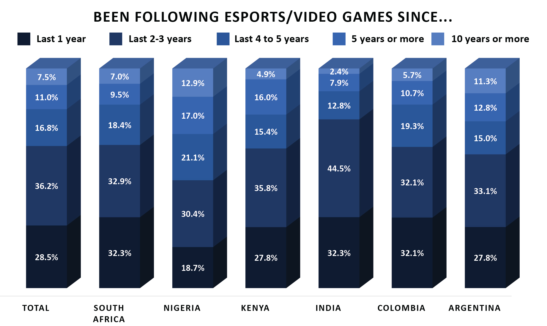 1 esports audience habits developing markets