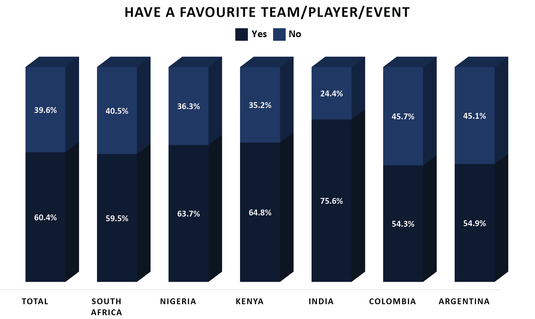 11 esports audience habits developing markets