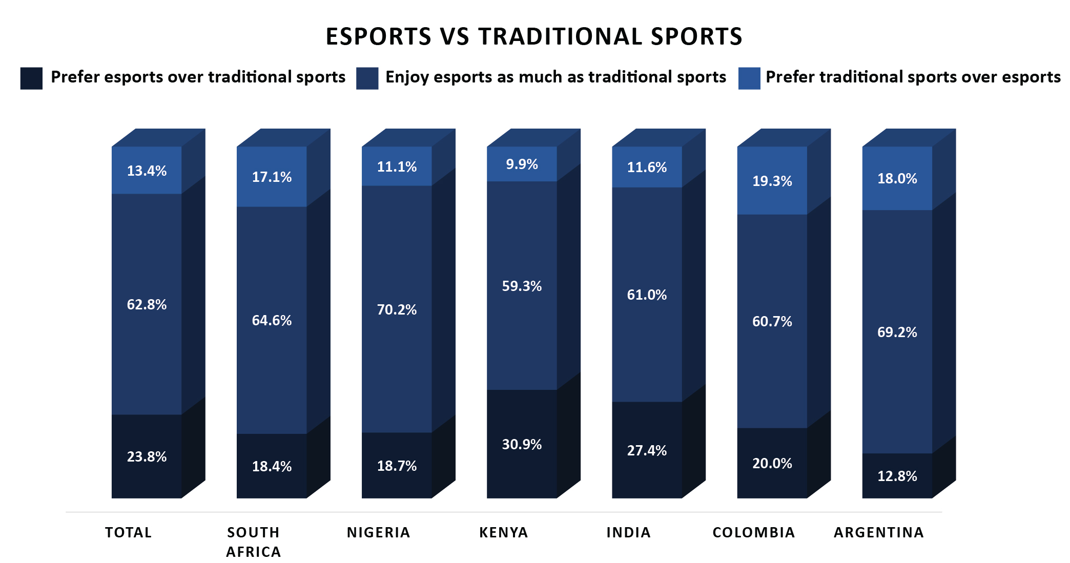 12 esports audience habits developing markets