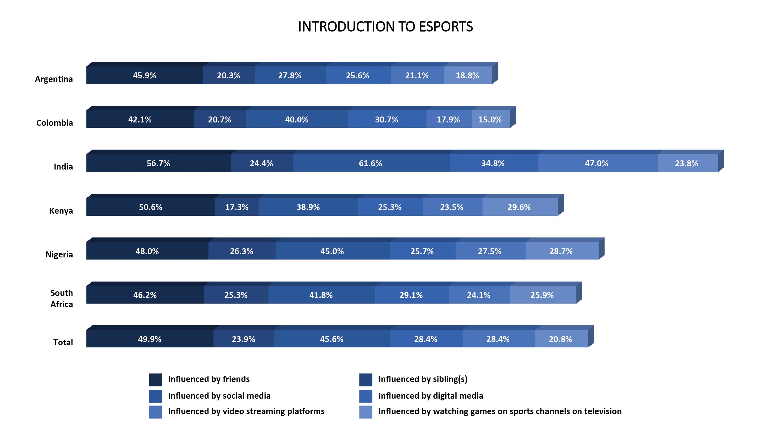 2 esports audience habits developing markets