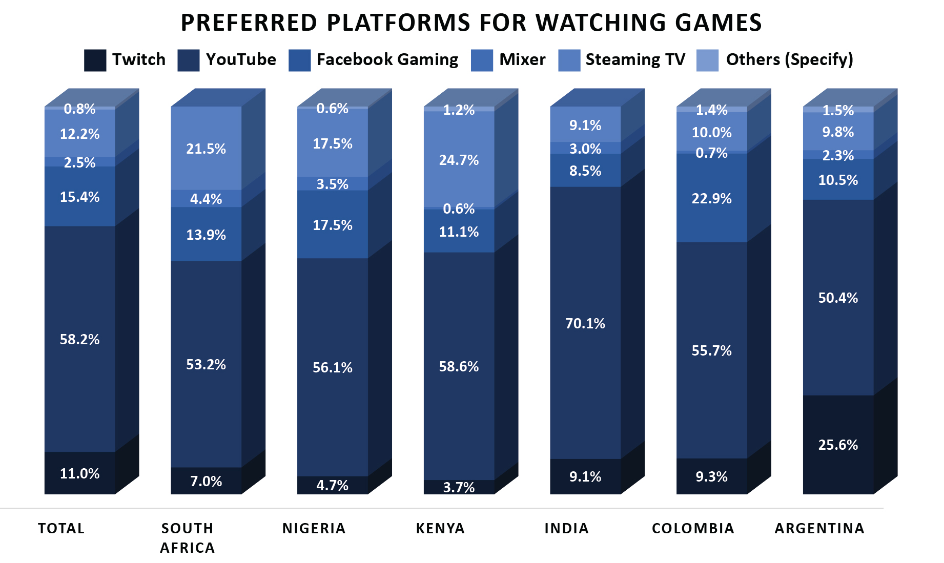 3 esports audience habits developing markets