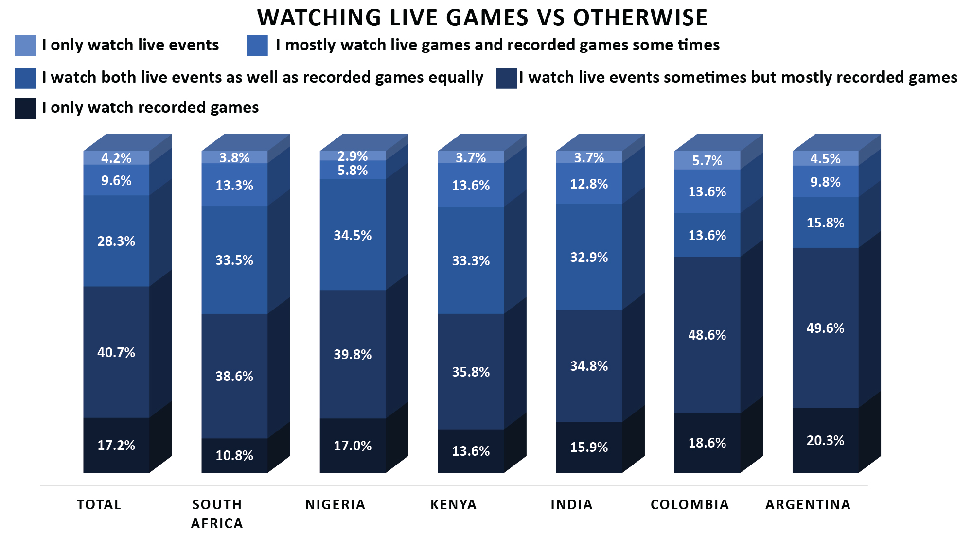 4 esports audience habits developing markets