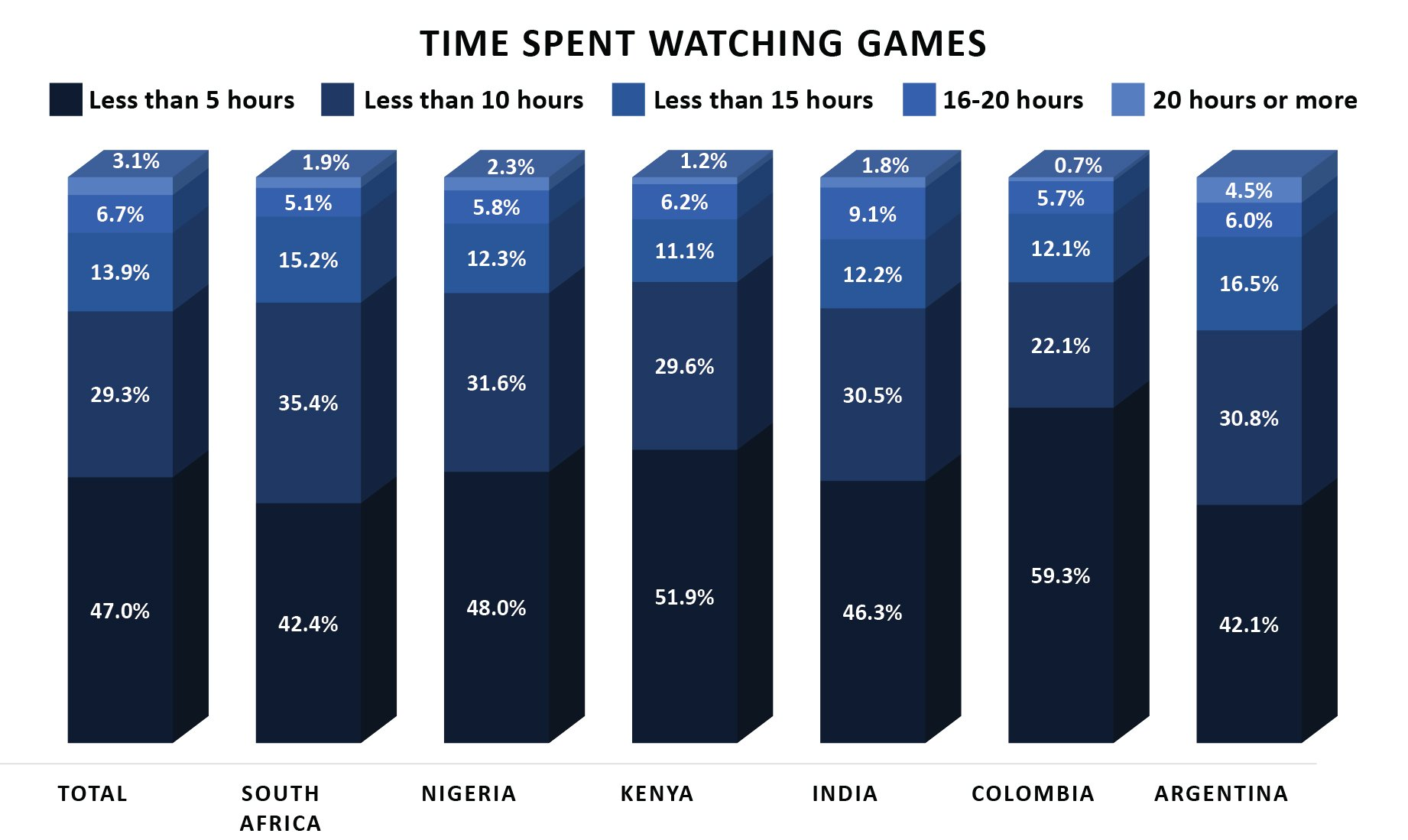 5 esports audience habits developing markets