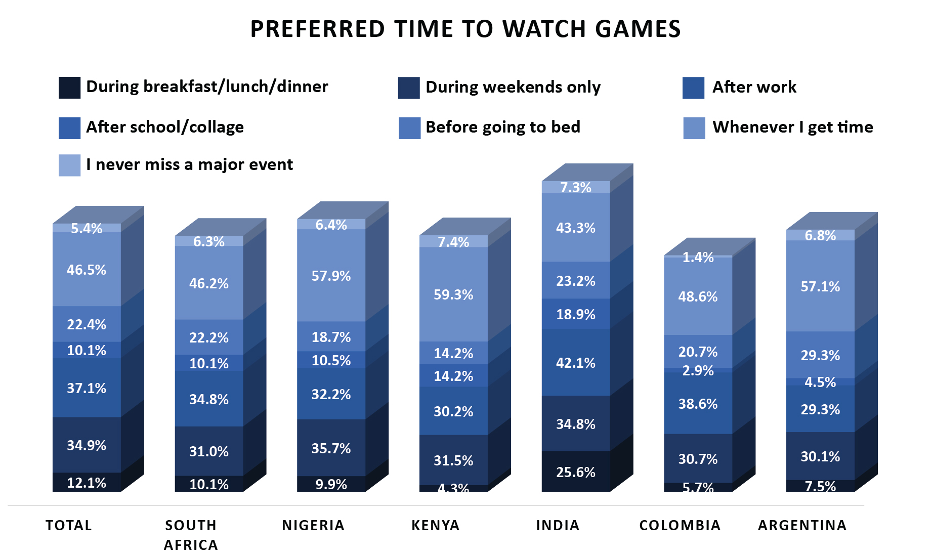 6 esports audience habits developing markets