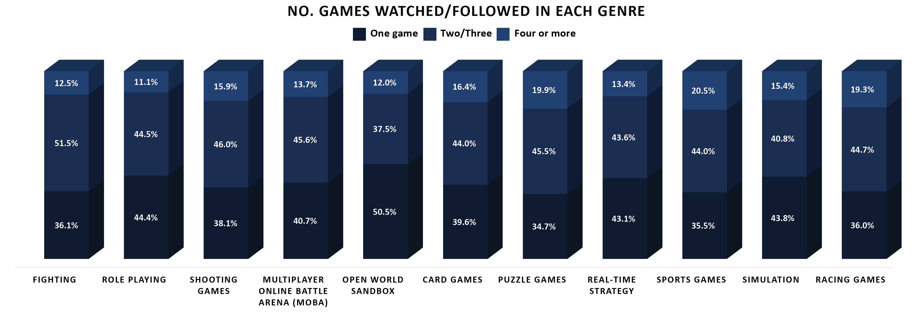 8 esports audience habits developing markets