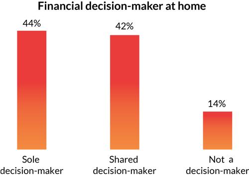 African Financial Behaviour-1
