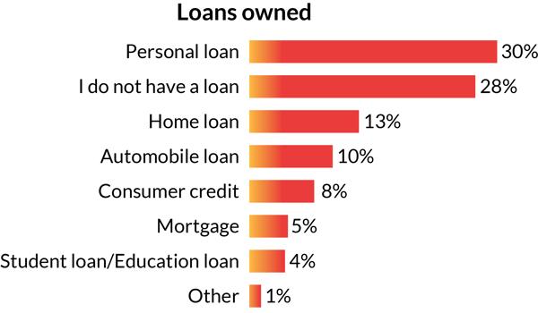 African Financial Behaviour-4