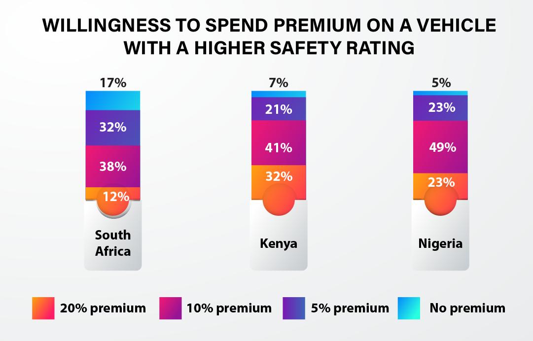 Automotive Safety Africa - 2