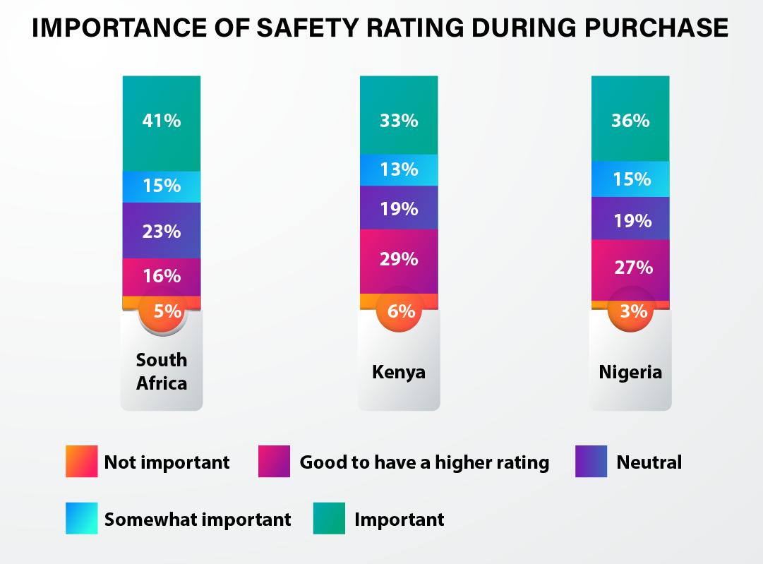 Automotive Safety Africa - 5