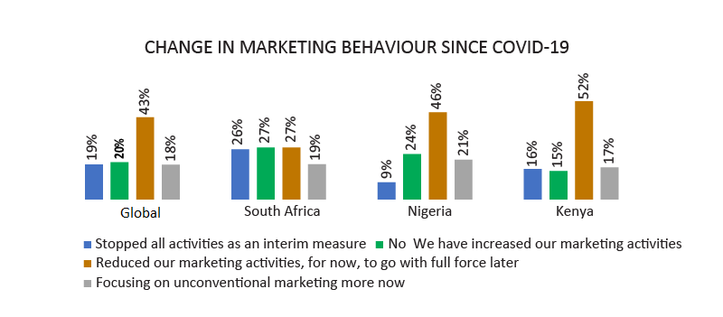 Change in marketing behaviour