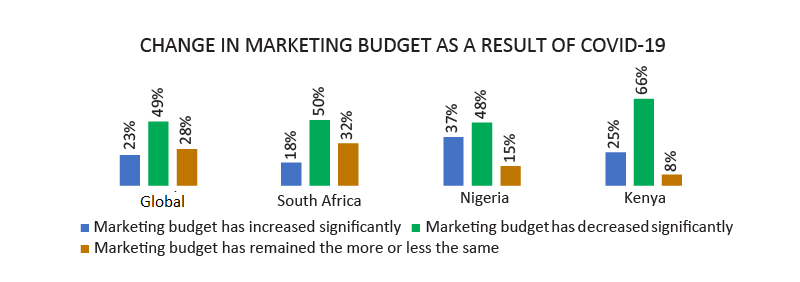 Change in marketing budget
