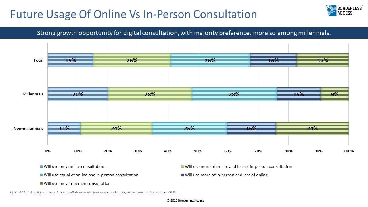 Future Usage Of Online Vs In-Person Consultation