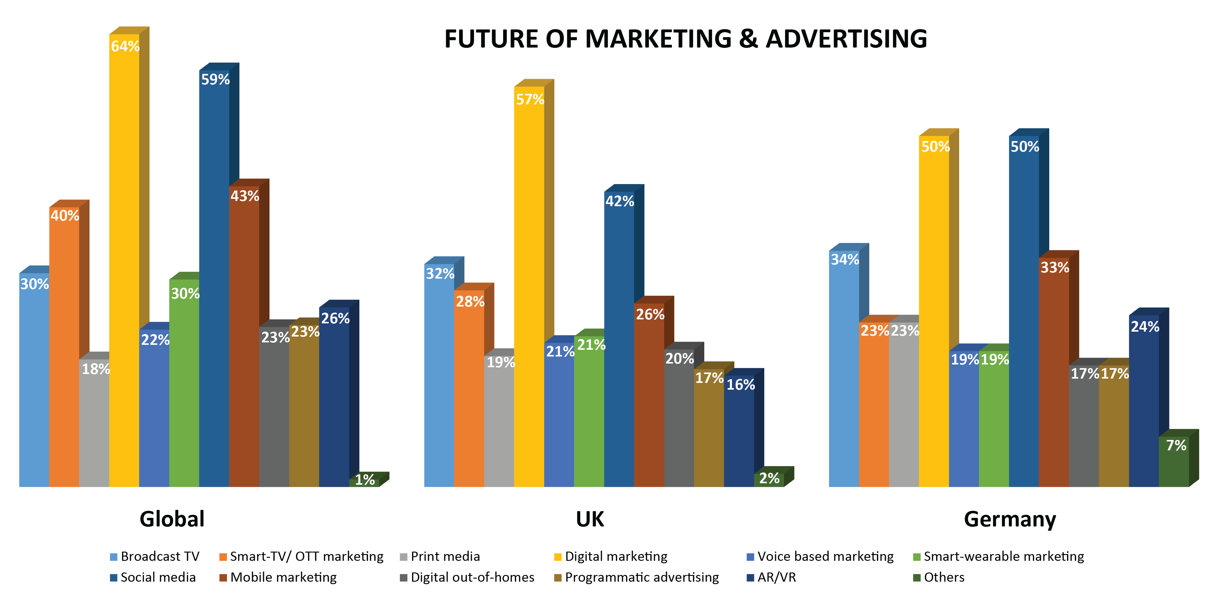 Future of marketing & advertising