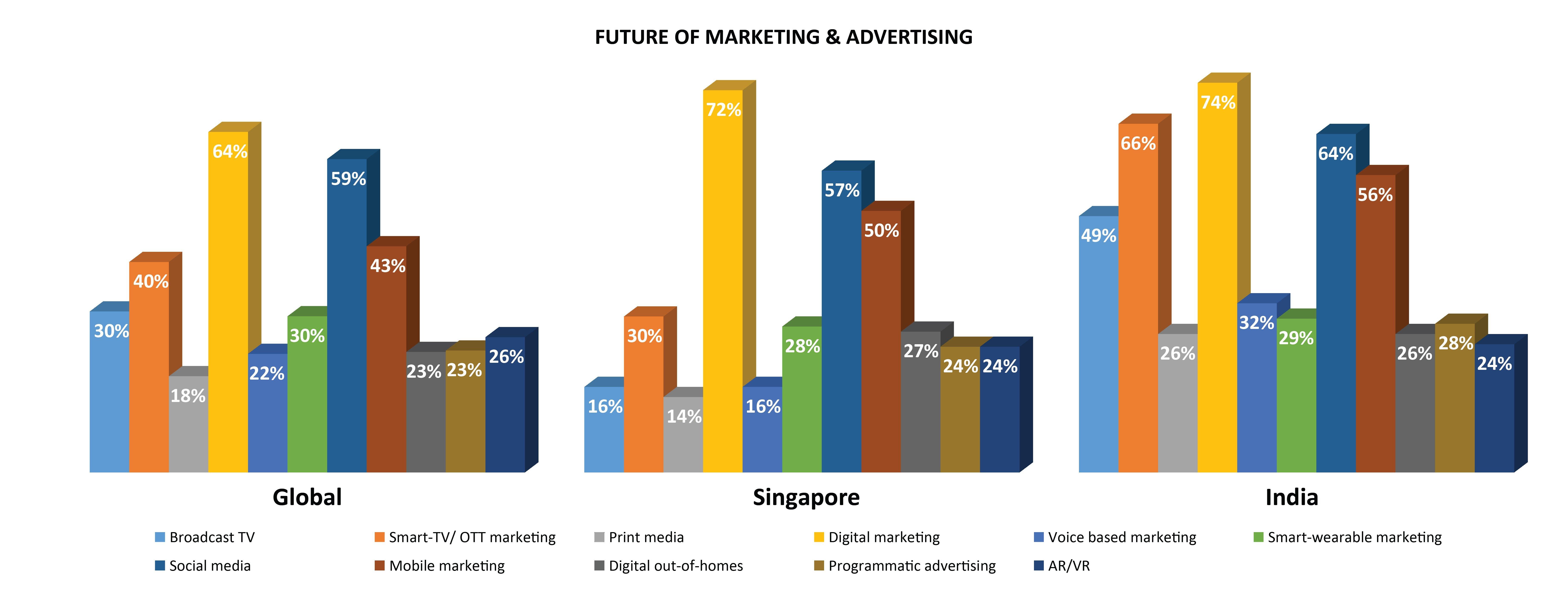 Future of marketing advertising