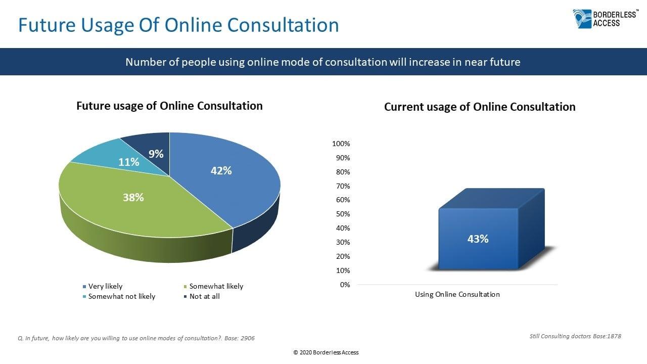 Future usage of online consultation