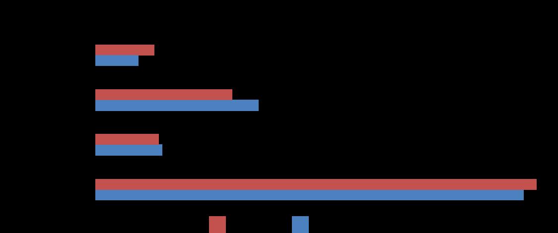 Graphs-2-US-3