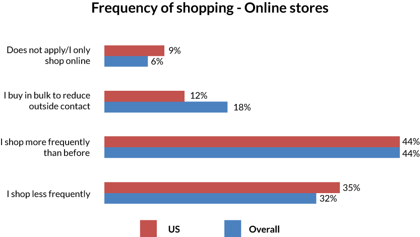 Graphs-2-US-4