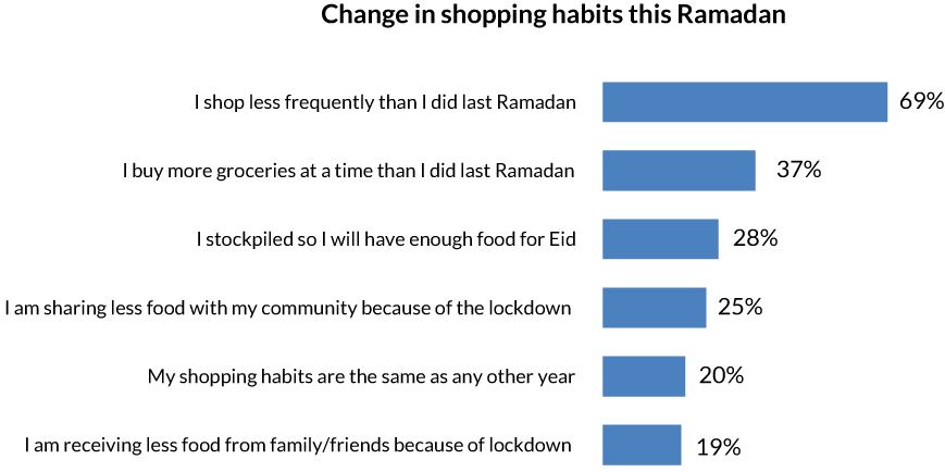 Graphs-Ramadan-change-in-shopping-habits