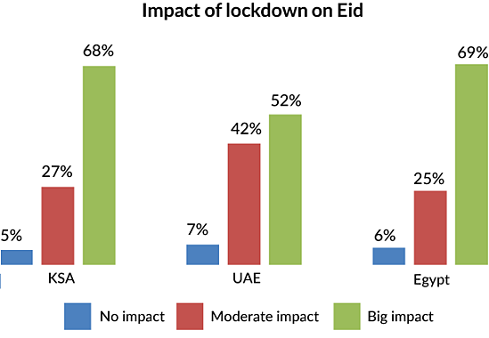 Graph-Impact-of-lockdown-on-Eid