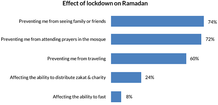Graph-Effect-of-lockdown-on-Ramadan