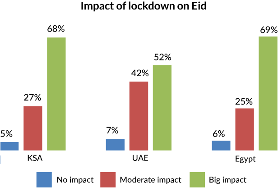 Graph-Impact-of-lockdown-on-Eid