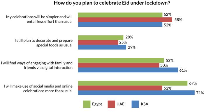 Graphs-celebrating-eid