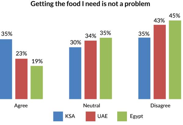 Graph-procuring-food