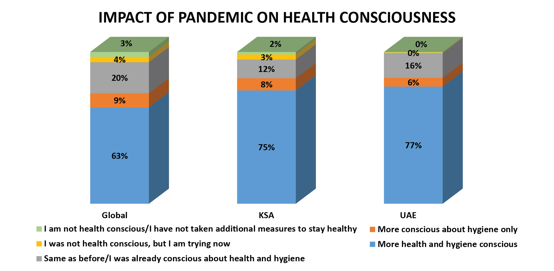Healthy lifestyles embraced as a result of the pandemic-01
