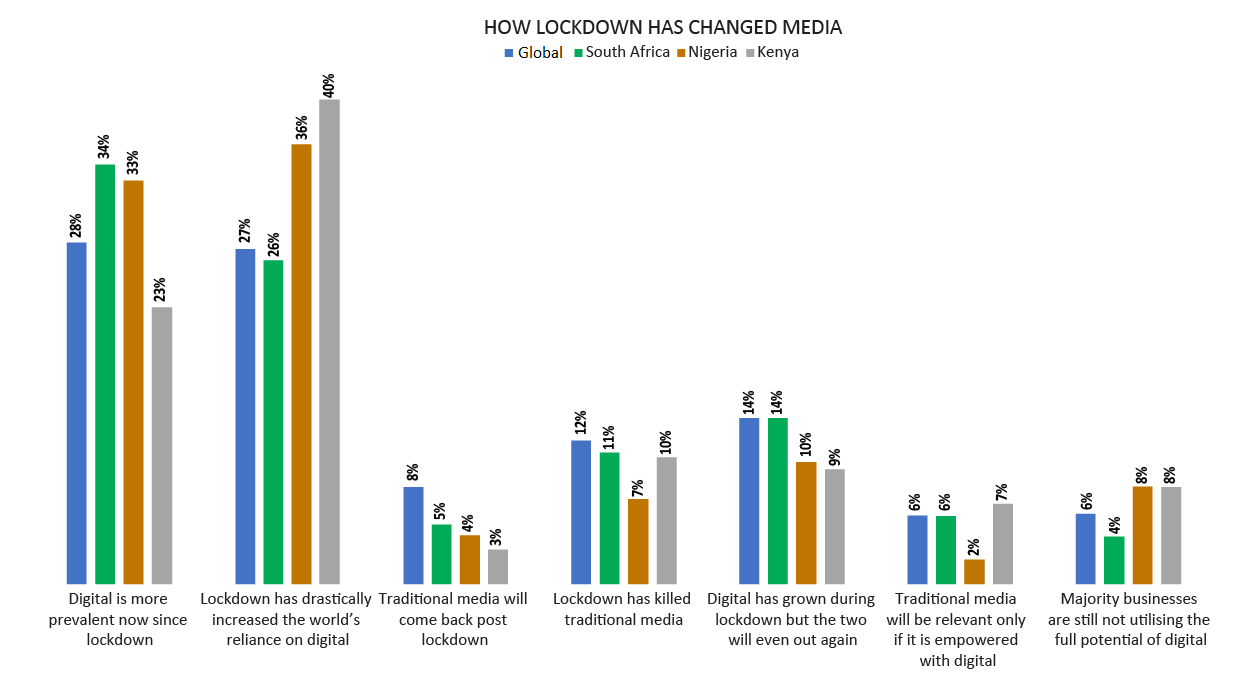 How lockdown has changed media-1