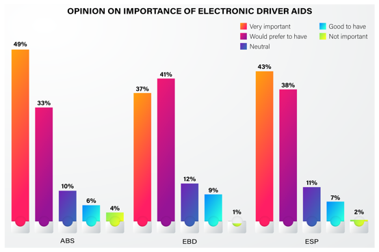 Indian consumer automobile safety preference - 11