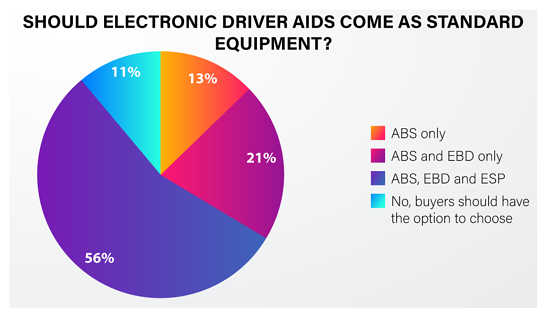 Indian consumer automobile safety preference - 13