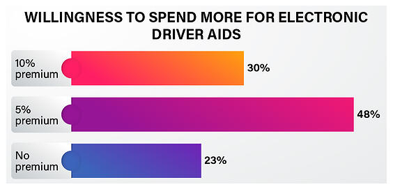 Indian consumer automobile safety preference - 2