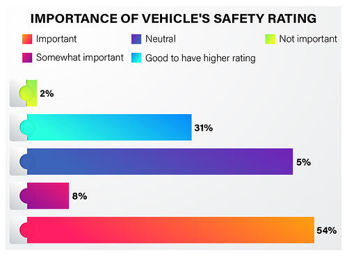 Indian consumer automobile safety preference - 4