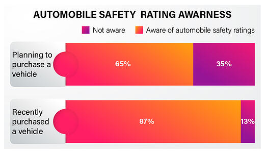 Indian consumer automobile safety preference 1