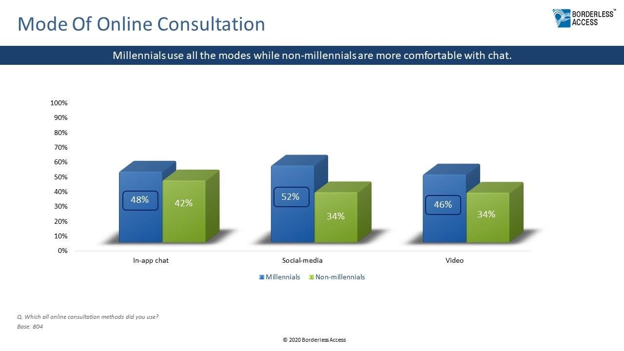 Mode Of Online Consultation