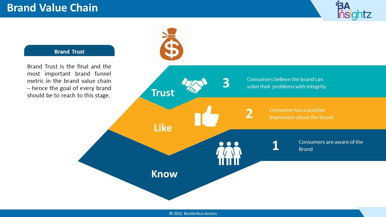 Nigeria Consumer Report - Brand Value Chain