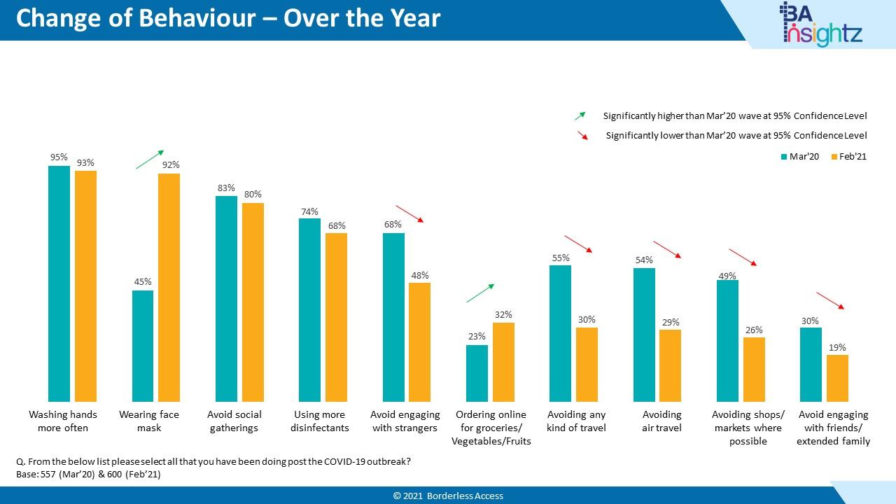 Nigeria Consumer Report - Change in Behaviour
