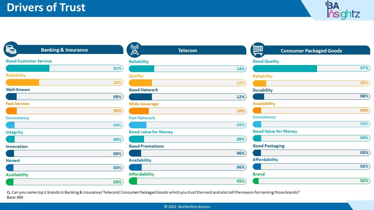 Nigeria Consumer Report - Drivers of Trust