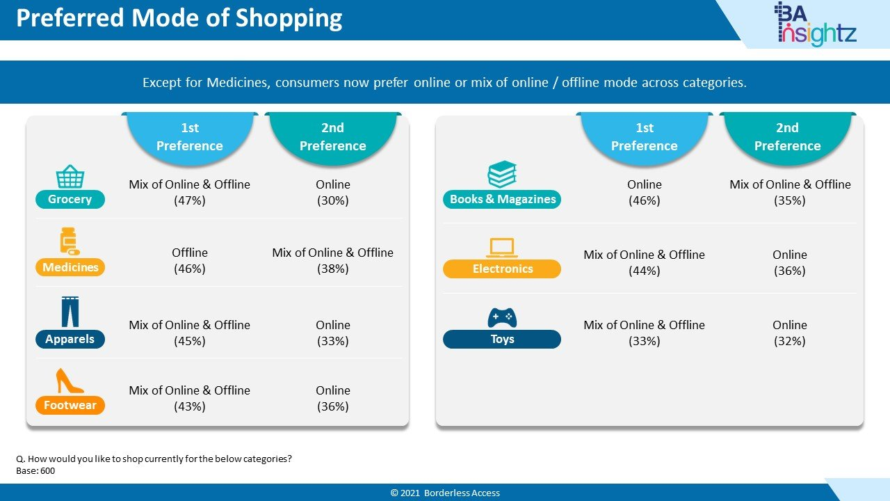 Nigeria Consumer Report - Preferred Mode of Shopping