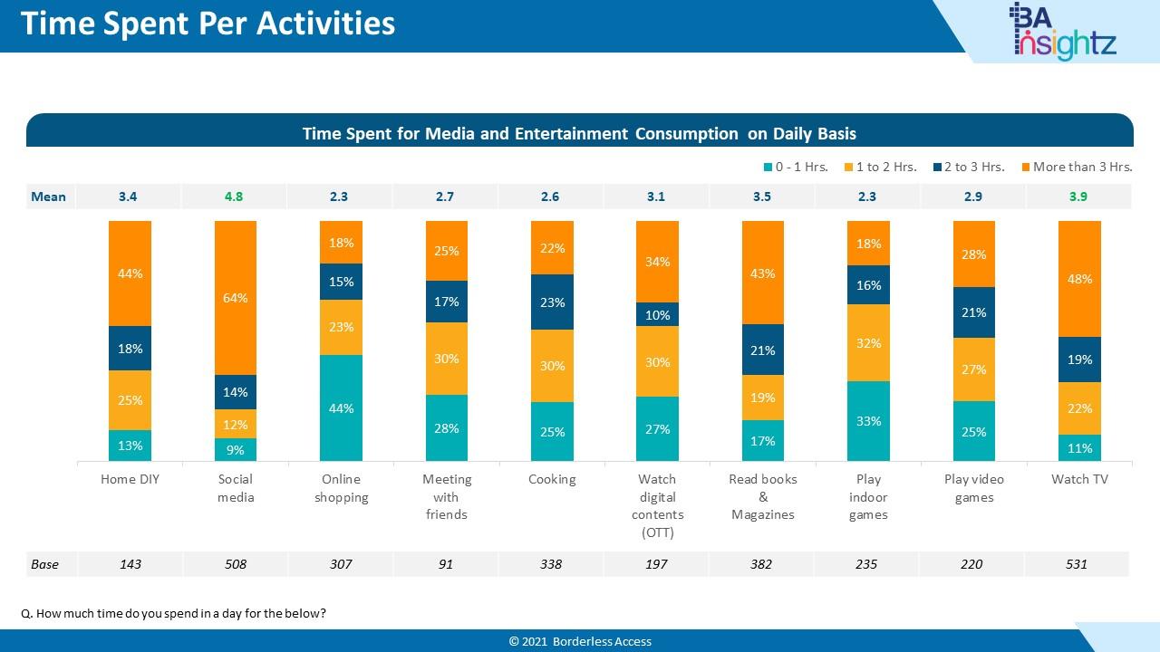 Nigeria Consumer Report - Time Spent per Activity