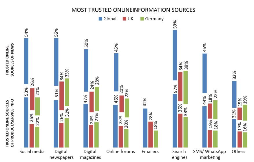 Online info sources