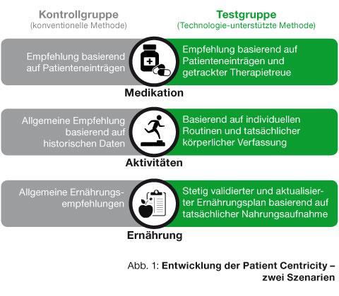 Patient-Centricity-Entwicklung-480x420