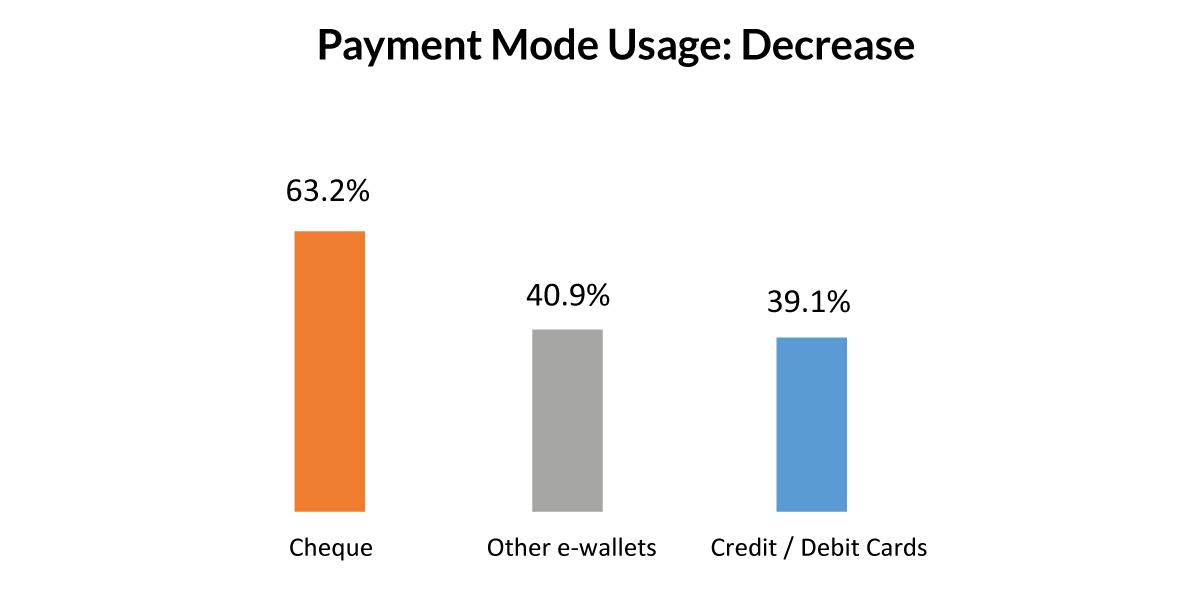 Payment Mode Decrease Ghana-1