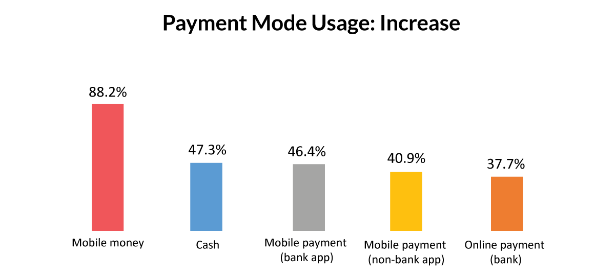 Payment Mode Increase Ghana-1