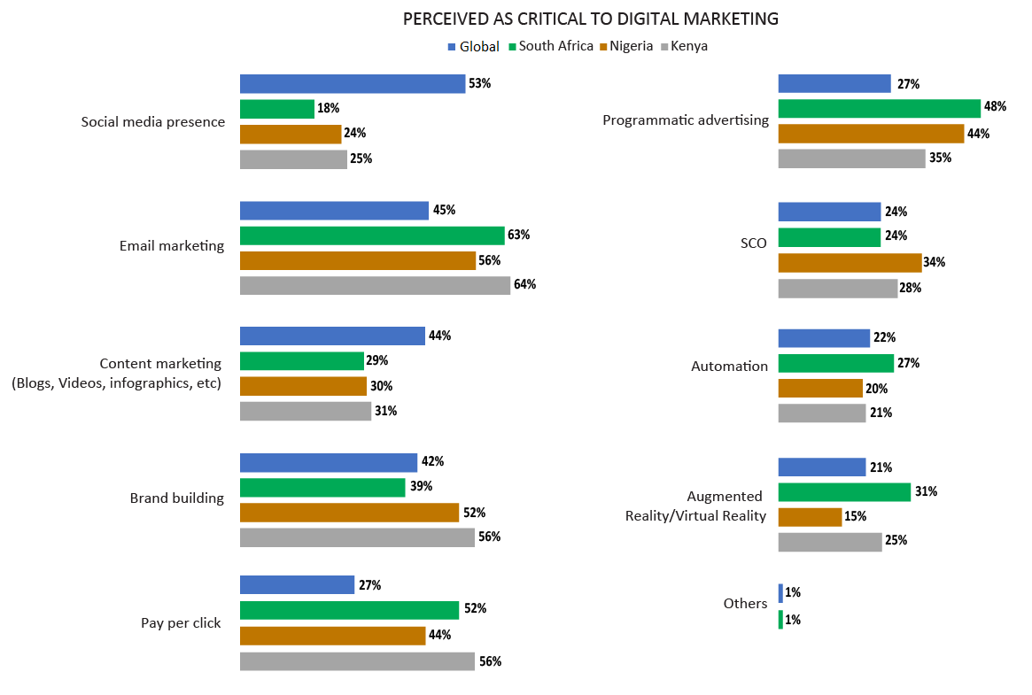 Perceived as critical to digital marketing 1