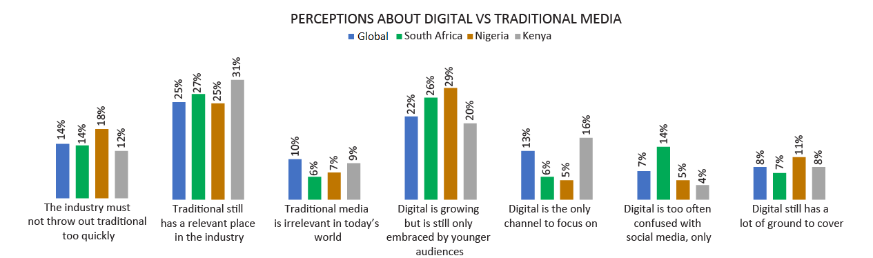 Perception about digital vs traditional media
