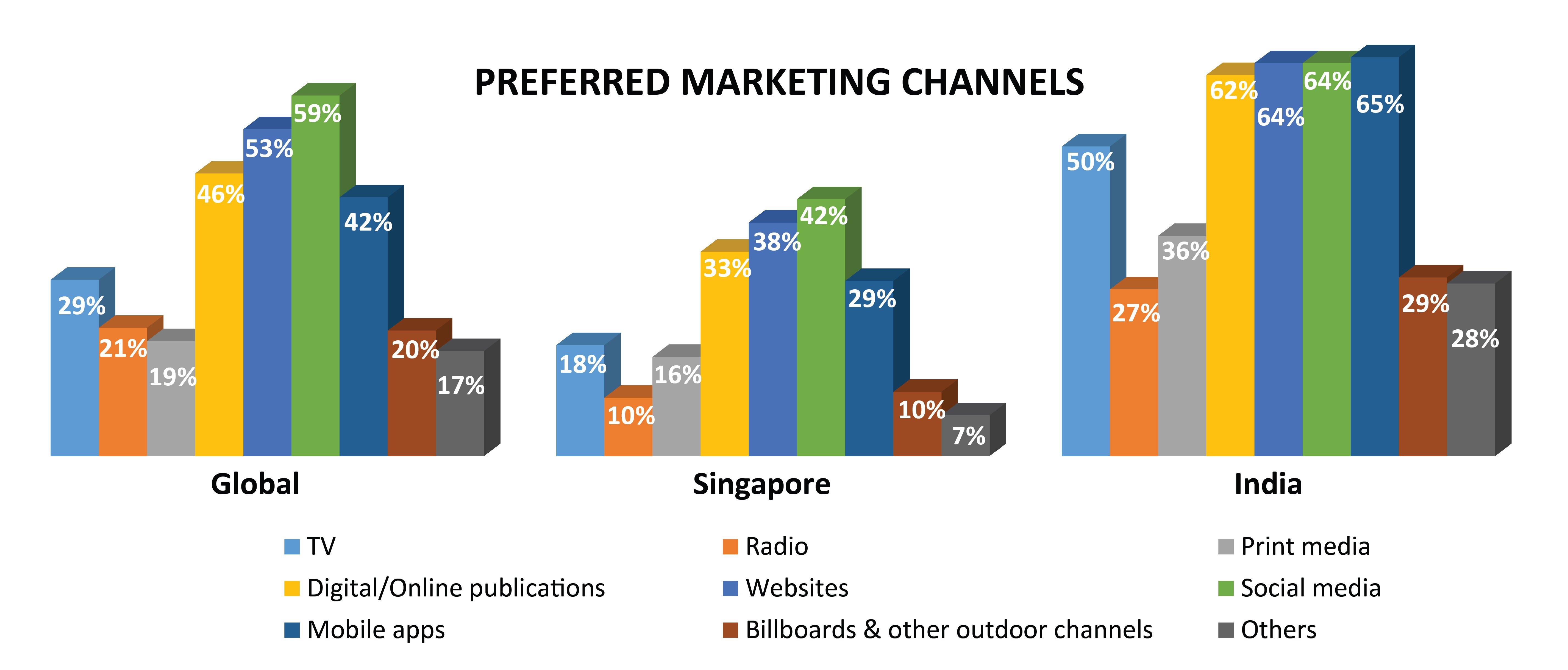 Preferred channels
