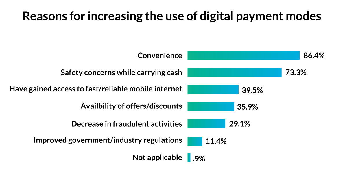 Reasons for use of digital payment-1