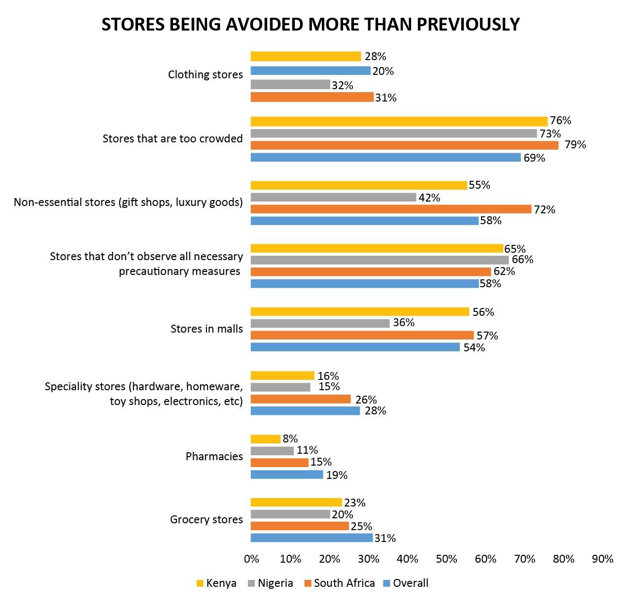 Shopping behaviour SSA-06