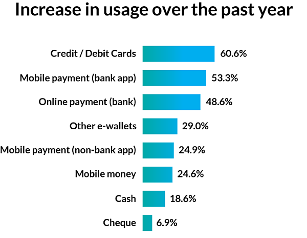 South-Africa-Digital-payments-charts-2